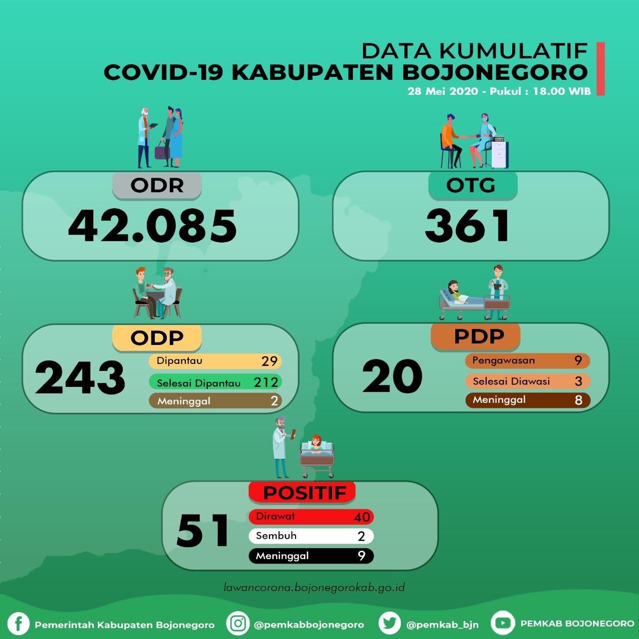 Tambah 1 Lagi di Kota, Kumulatif 51 Orang Positif Covid-19 di Bojonegoro
