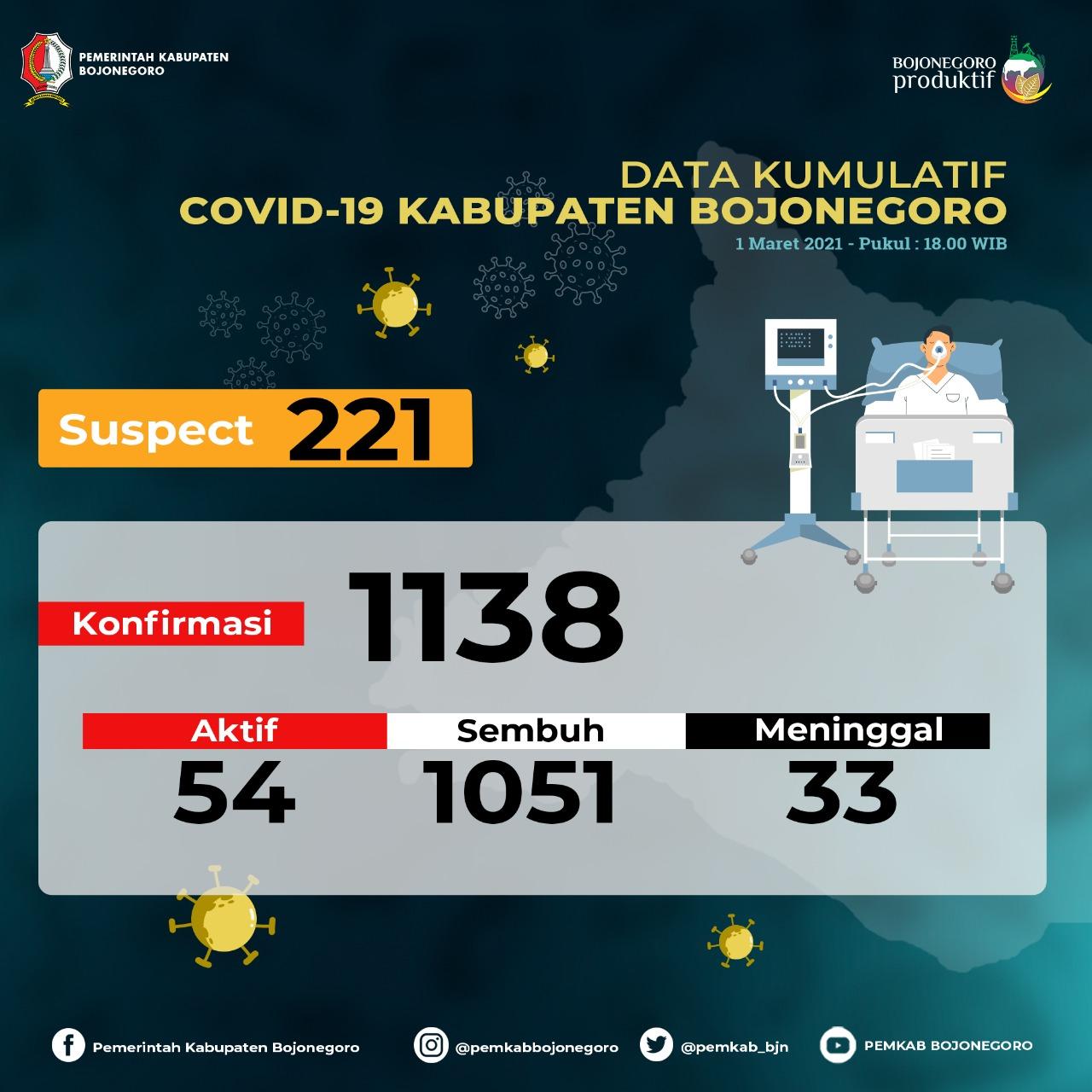 4 Hari Berturut-turut, Kasus Konfirmasi Positif di Bojonegoro Tetap 54 Orang