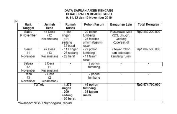 data-bpbd